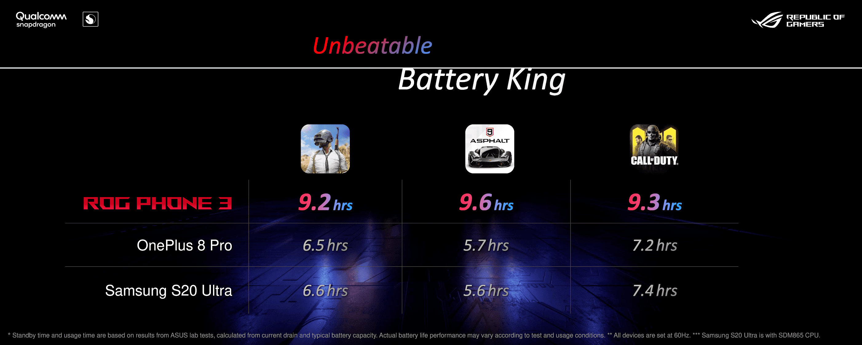 Unbeatable Battery King Asus ROG Phone 3