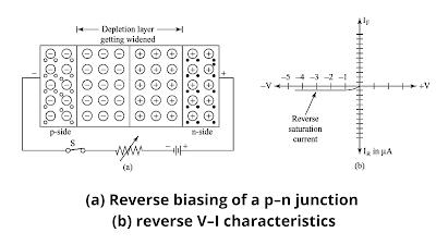 reverse-biased p–n junction diagram