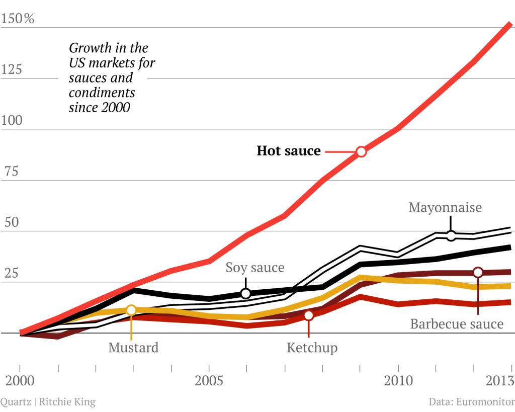 Damp Heat Foods Chinese Medicine