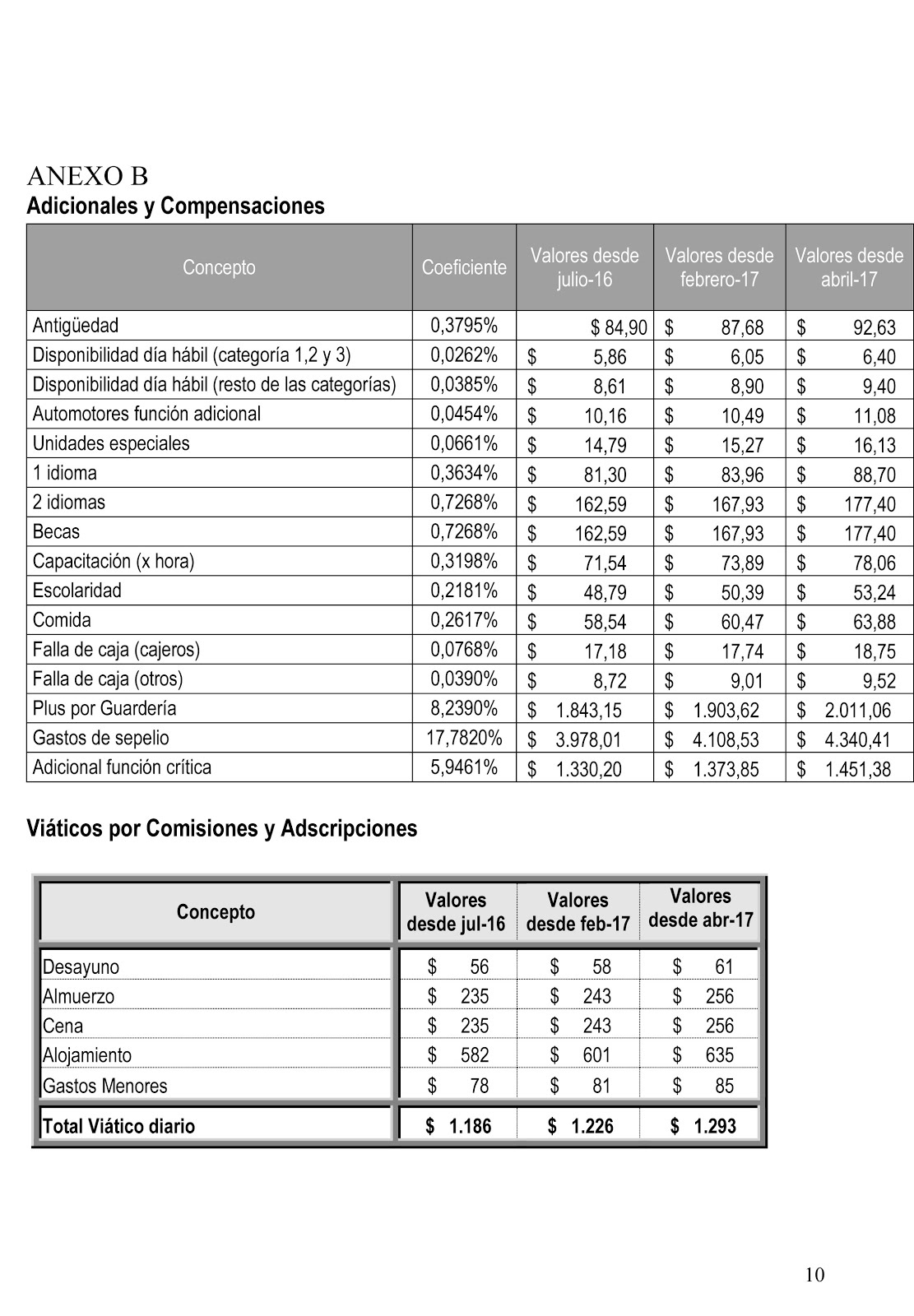 Telefónicos: Acta Acuerdo Salarial: FATEL - TELEFONICA de ARGENTINA