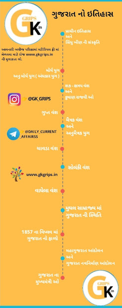 gujarat no itihas