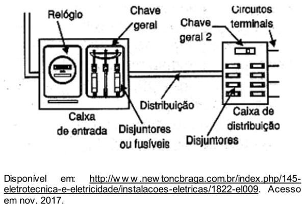 caixas de distribuição