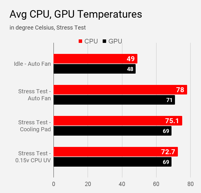 Average CPU and GPU temperatures of Dell Inspiron 3593 during various modes of stress test using AIDA64 tool.