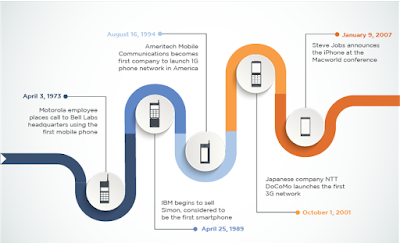 A Brief History Of The Modern Smartphone