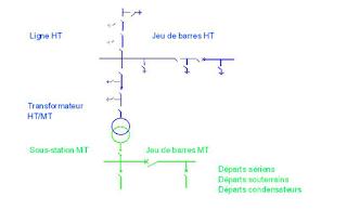Protections des réseaux électriques