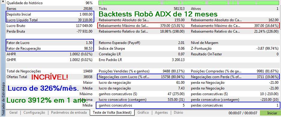 Resultados de Backtests do Robô ADX MT5