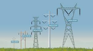 Electrical Power Transmission and Distribution System in Bangladesh