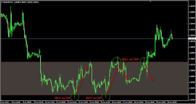 Rahasia Trading Forex Saat Market Flat