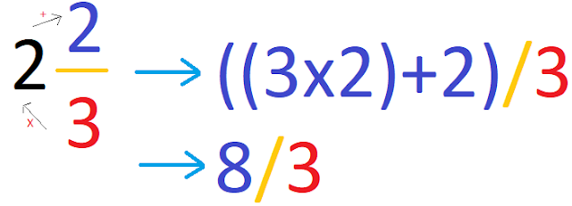mengubah pecahan campuran ke pecahan sederhana
