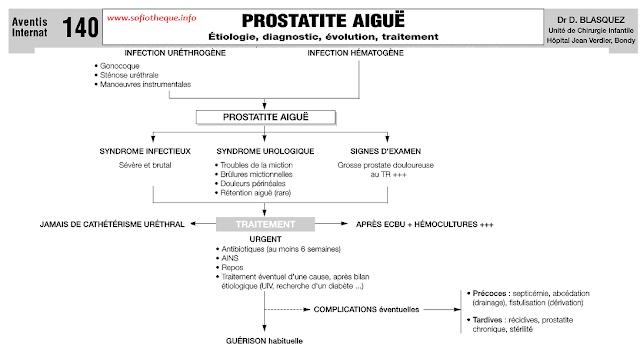 Cours PDF   Prostatite aigüe Symptômes, Diagnostic, Traitement, Antibiothérapie