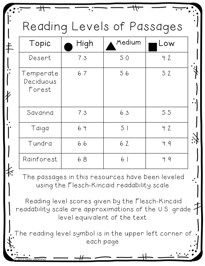 Hello Learning!: Biomes - Close Reading