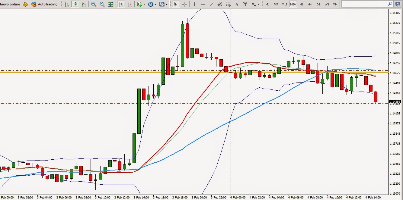 trading forex online strategie