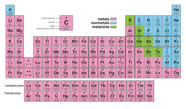 Atomic Mass and Atomic Number of Elements