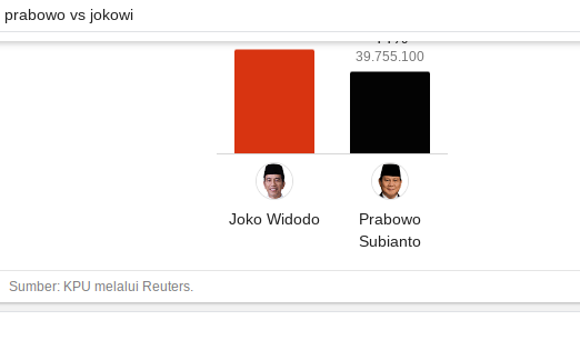 Situng KPU 58%: Suara Prabowo Meningkat