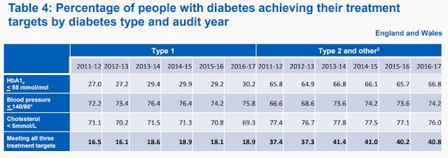 National Diabetes Audit, 2016-17 Capture%2B2018%2Btarget