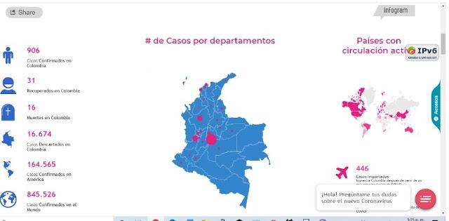 Aumentan víctimas del Covid 19 en Colombia: 16 muertos y 906 infectados
