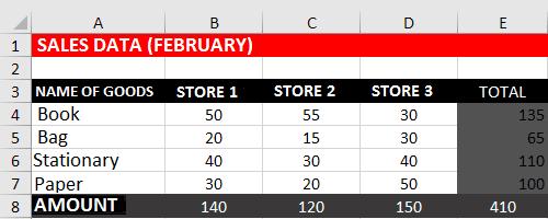Goods Sales Data for February