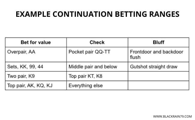 Continuation betting micro stakes world sports racing betting directory