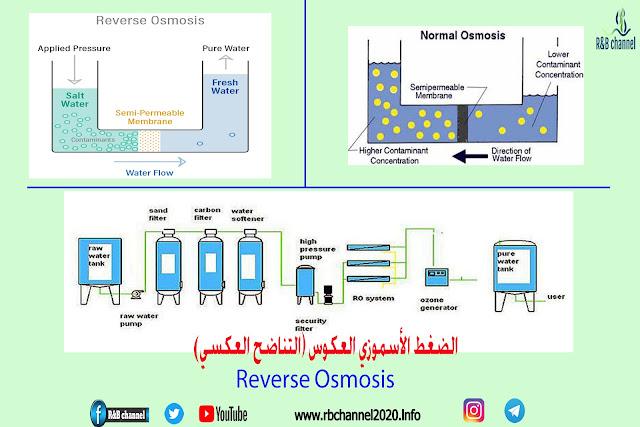 الضغط الأسموزي العكوس - Reverse Osmosis