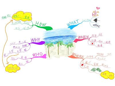 マインドマップ 「楽しかった旅行の思い出」 (作: 塚原 美樹)