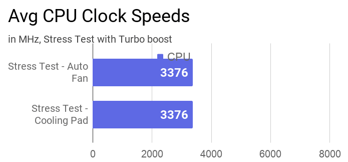 Average clock speed of CPU during the stress test with and without a cooling pad.