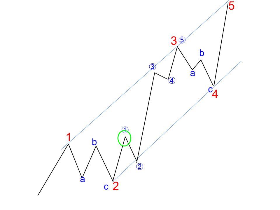 理想的なエリオット波動の展開図