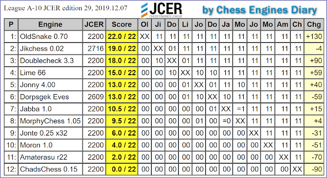JCER (Jurek Chess Engines Rating) tournaments - Page 21 2019.12.07.LeagueA-10.JCER.ed29scid.html