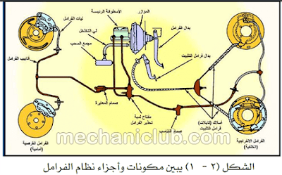 كتاب صيانة الفرامل الهيدروليكية والهوائية وإصلاحها PDF