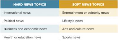 Pengertian Jurnalistik Entertainment dan Jenis Hiburan di Media Jurnalistik