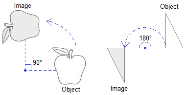 Rotation Examples