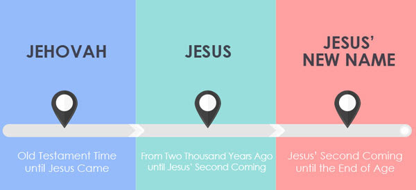 Jesus' New Name - Christ Ahnsahnghong