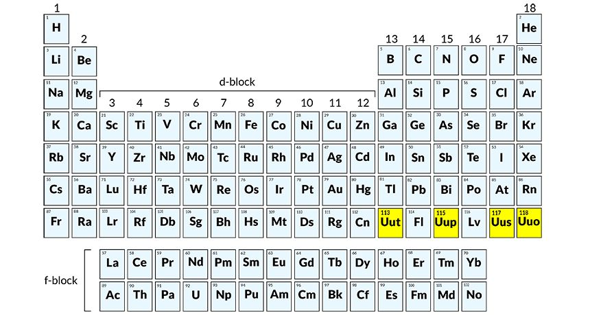 Complete Periodic Table My Own Thoughts dchartwediscover