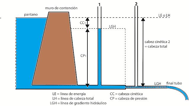 Este dibujo muestra que si el conducto termina en aire libre, la cabeza total equivale a la cabeza cinética