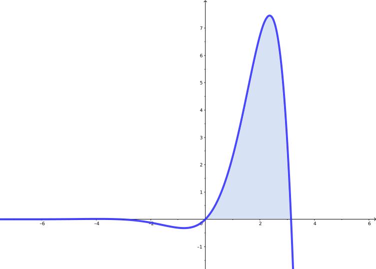 Cálculo da área sob a curva f(x) = e^x sen(x) no intervalo de 0 a pi