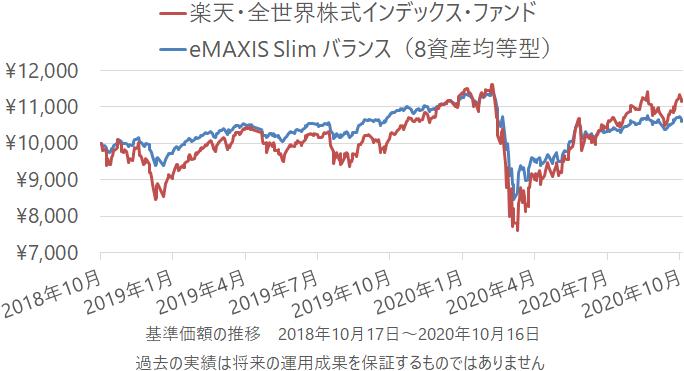 楽天・全世界株式インデックス・ファンドとeMAXIS Slim バランス(8資産均等型)の基準価額の推移(チャート)