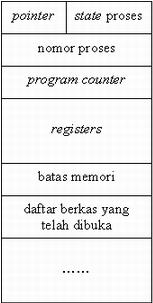 Apa yang dimaksud dengan PCB (Process Control Block ...