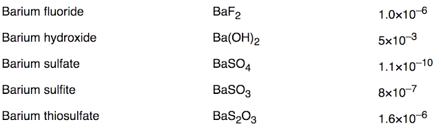 Barium Products Ksp Values