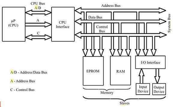 Microprocessor Based System Block Diagram