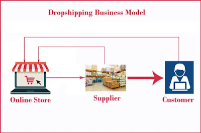 Dropshipping business model working concept