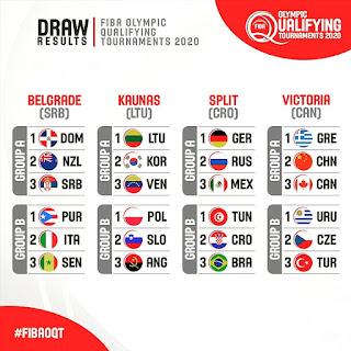 R.Dominicana jugará el Preolímpico Baloncesto contra N.Zelanda y Serbia
