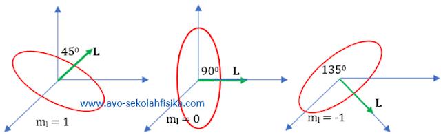 gambar bilangan kuantum magnetik1