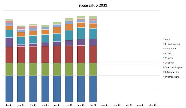 Spaarsaldo juli 2021 Spaargrafiek Spaarpotjes