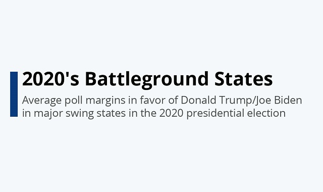The Battleground of US Presidential Elections 2020