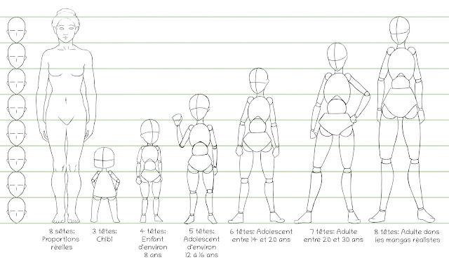 Dessiner un corps manga: les bases des proprotions en manga