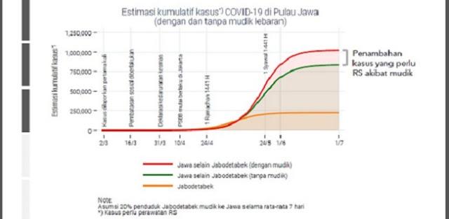 Jika Warga Jabodetabek Mudik, Jumlah Infeksi Corona di Indonesia Bisa Capai 1 Juta