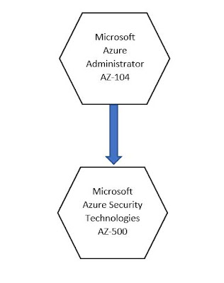 Azure Experience