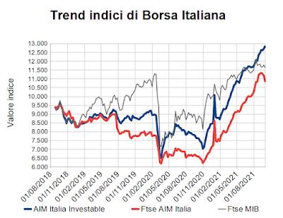 Trend indici di Borsa Italiana al 1° ottobre 2021