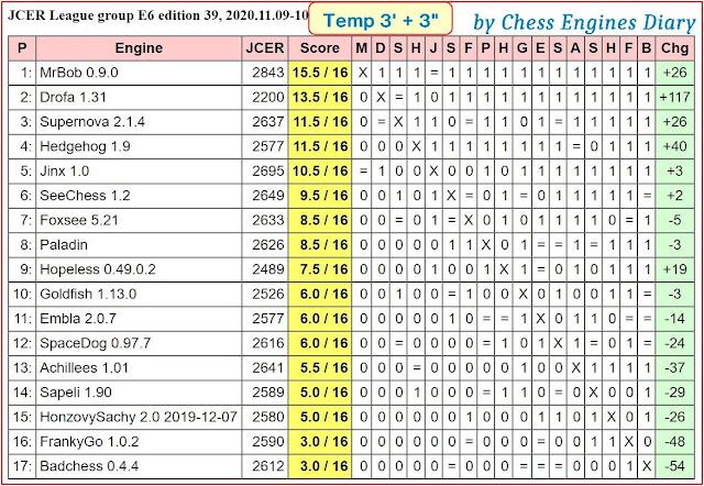 Chess Engines Diary - test tournaments 2020.11.09.JCERLeague.E6.ed.39