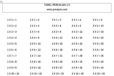 Tabel Belajar Menghafal Perkalian 1-10 lengkap Word Excel dan PDF