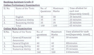 OSCB Banking Assistant Exam Pattern and Syllabus